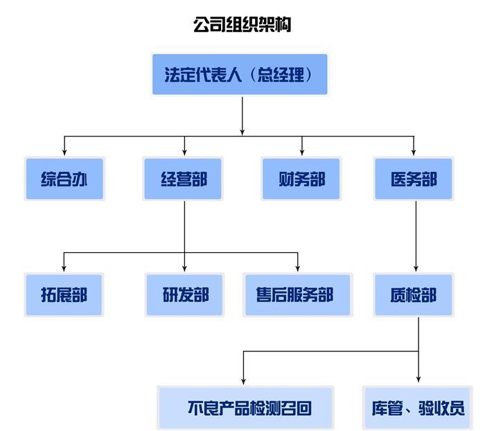 山东冠唐医疗科技有公司组织架构