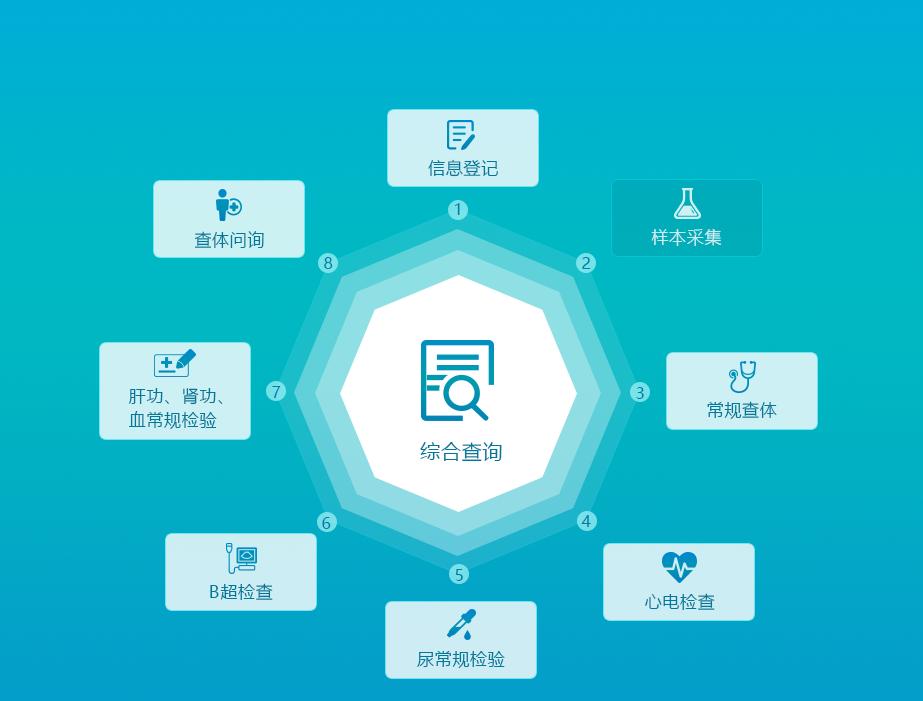 公共卫生体检管理系统(车载管理云平台)